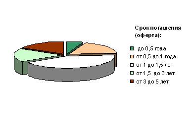 Фонды облигаций